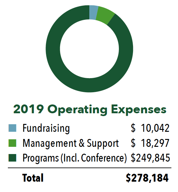 Operating Expenses Chart 2019